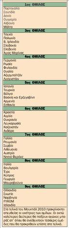 Οι προκριματικοί όμιλοι  του Μουντιάλ 2010 | tanea.gr