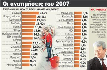 Παγώνουν τις τιμές  κατόπιν... ανατιμήσεων | tanea.gr