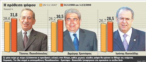 Βγάζει Πρόεδρο ο χαμένος | tanea.gr