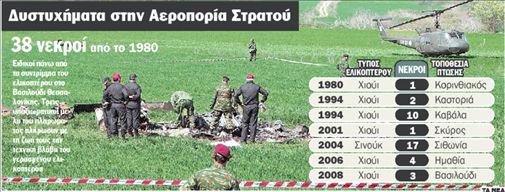 Ελικόπτερα ετών 42 | tanea.gr