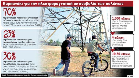 Πυλώνες: ασφαλείς στα... 200 μέτρα | tanea.gr