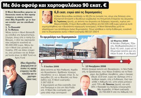 Βατοπέδι χρηματιστηριακή | tanea.gr
