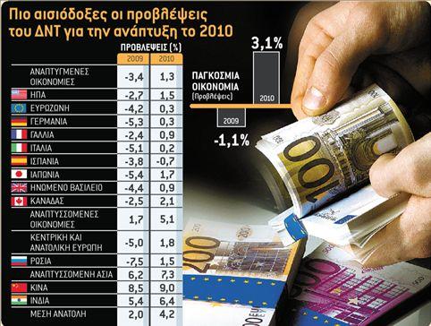 Ανάπτυξη με ανεργία και χρέη   tanea.gr