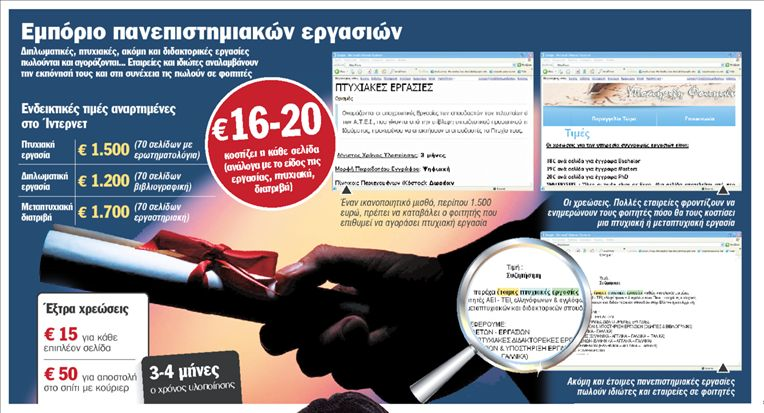Πωλούνται πτυχιακές. Τιμή συζητήσιμη! | tanea.gr