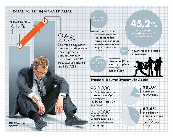 Αυτασφάλιση ανέργων με... επιδότηση του πρώην εργοδότη | tanea.gr