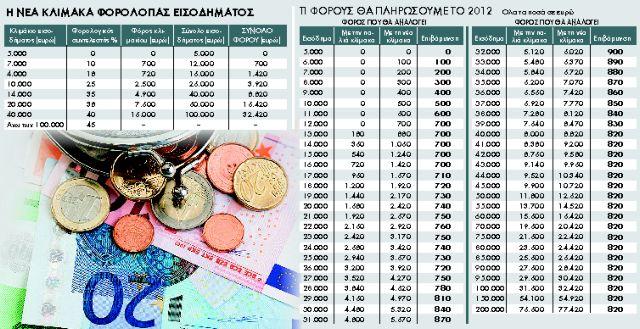 Φοροεπιβαρύνσεις για όλους   tanea.gr
