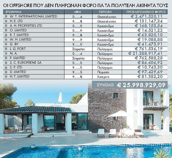 «Ξέχασαν» φόρους 26 εκατ. ευρώ   tanea.gr