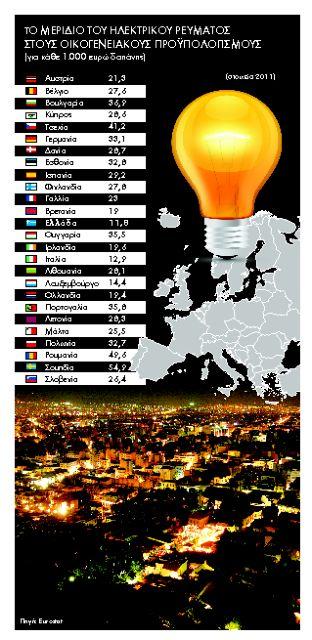 Καπέλα ακρίβειας στο φθηνό ηλεκτρικό ρεύμα | tanea.gr