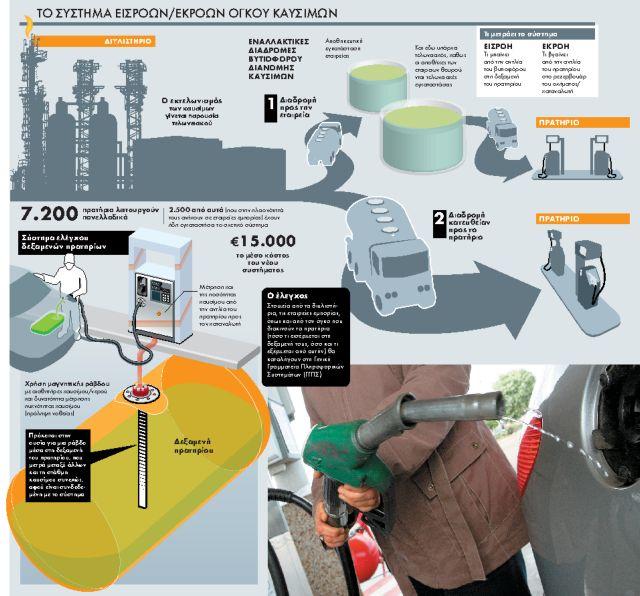 Πόλεμος μηχανισμών  για το λαθρεμπόριο καυσίμων | tanea.gr