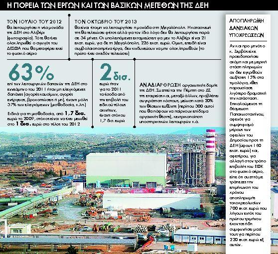 Διακοπή επενδύσεων στη ΔΕΗ   tanea.gr