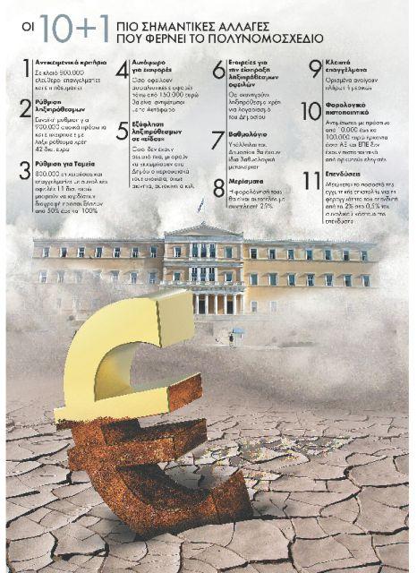 Τι αλλάζει σε φόρους, κλειστά επαγγέλματα, συντάξεις, χρέη | tanea.gr