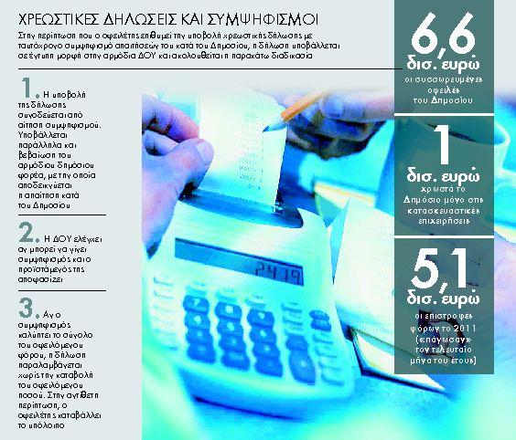 Πράσινο για συμψηφισμούς φόρων   tanea.gr