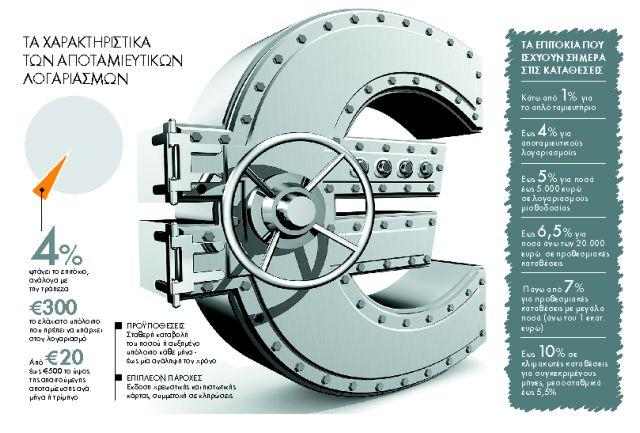 Επιτόκια - μπόνους για καταθέτες | tanea.gr