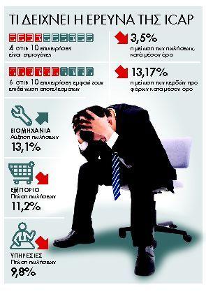 Βαρυχειμωνιά ύφεσης για  τις ελληνικές επιχειρήσεις | tanea.gr