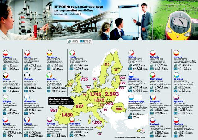 Ο χάρτης  της ανάπτυξης  με κοινοτικά  κονδύλια | tanea.gr