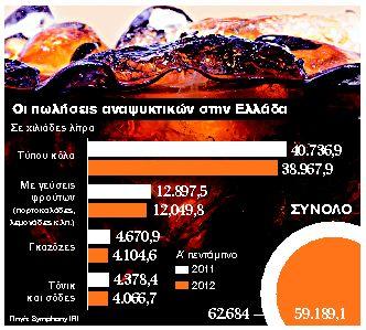 Ζεσταίνεται με νέα προϊόντα  η παγωμένη αγορά αναψυκτικών   tanea.gr