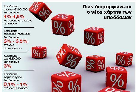 Υψηλότερα επιτόκια πάνω από €100.000 | tanea.gr