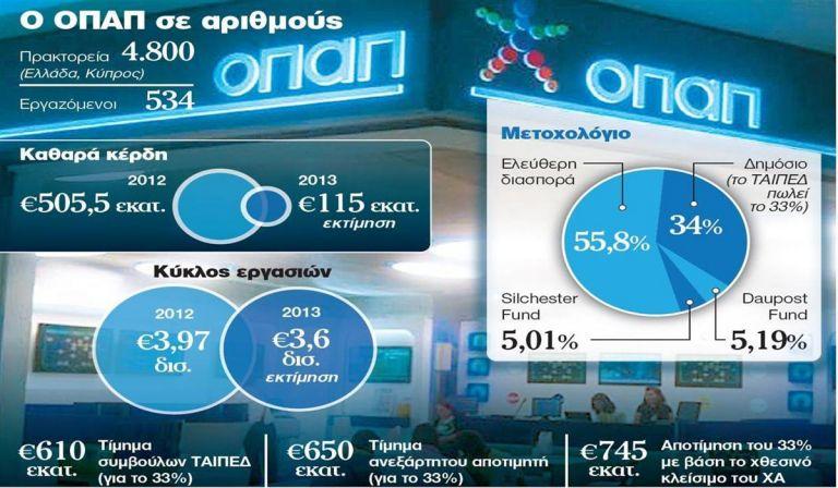 Μόνος του ο Μελισσανίδης για τον ΟΠΑΠ | tanea.gr