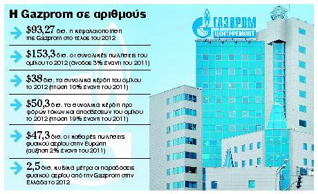 Επίσημο το φλερτ από την Gazprom | tanea.gr