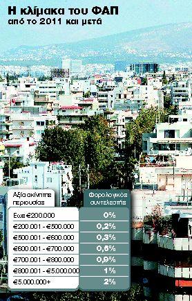 Φτωχή συγκομιδή μετά τη ρύθμιση για ληξιπρόθεσμα χρέη | tanea.gr