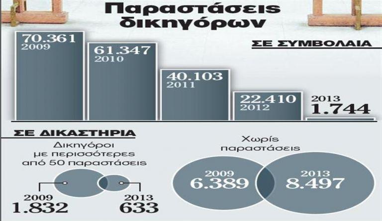 Δικηγόροι σε απόγνωση - εκπέμπουν SOS για τη συρρίκνωση του επαγγέλματος   tanea.gr