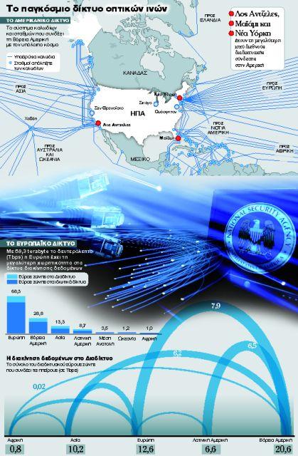 Το δίκτυο οπτικών ινών είναι ο ιστός της NSA   tanea.gr