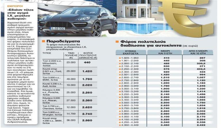 Φόρος μεγάλων... κυβικών για τη δόση | tanea.gr