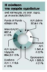 Επιλεκτικές εισροές κεφαλαίων στα αμοιβαία | tanea.gr