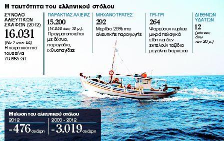 Ψαριά υπό... παρακολούθηση για 3.000 ελληνικά αλιευτικά σκάφη! | tanea.gr