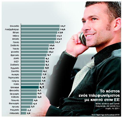 Εξωφρενικές οι διαφορές στις χρεώσεις κλήσεων κινητών στην Ευρώπη   tanea.gr