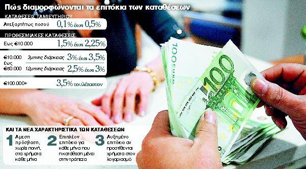 Προσγειώθηκαν τα επιτόκια καταθέσεων | tanea.gr