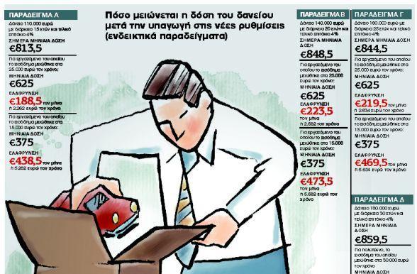 Πώς θα ρυθμίσετε το στεγαστικό σας δάνειο | tanea.gr