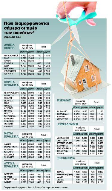 Σε πτωτική πορεία και τα ενοίκια | tanea.gr
