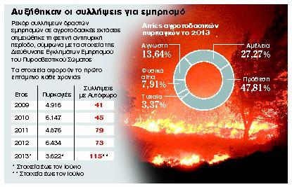 Ρεκόρ φέτος στις συλλήψεις εμπρηστών στην Ελλάδα | tanea.gr