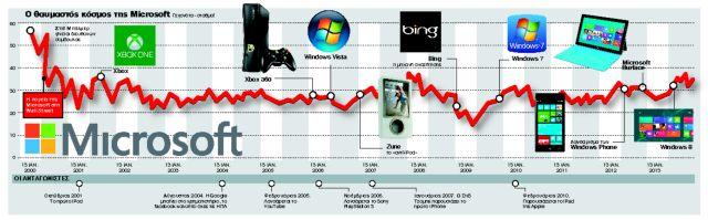 Microsoft: Τέλος εποχής ή μπορεί να ξανακερδίσει το παιχνίδι; | tanea.gr