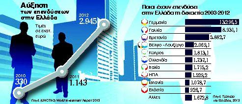 Οι επενδυτές επιστρέφουν στην Ελλάδα με 2,95 δισ. ευρώ   tanea.gr
