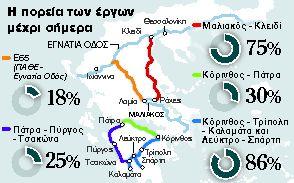 Πράσινο από Κομισιόν για τους αυτοκινητοδρόμους   tanea.gr