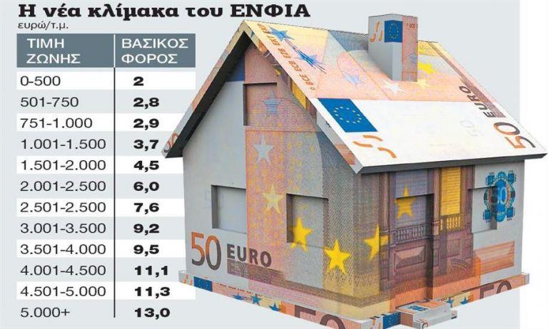 Πόσο φόρο θα πληρώσουμε για σπίτια και οικόπεδα   tanea.gr