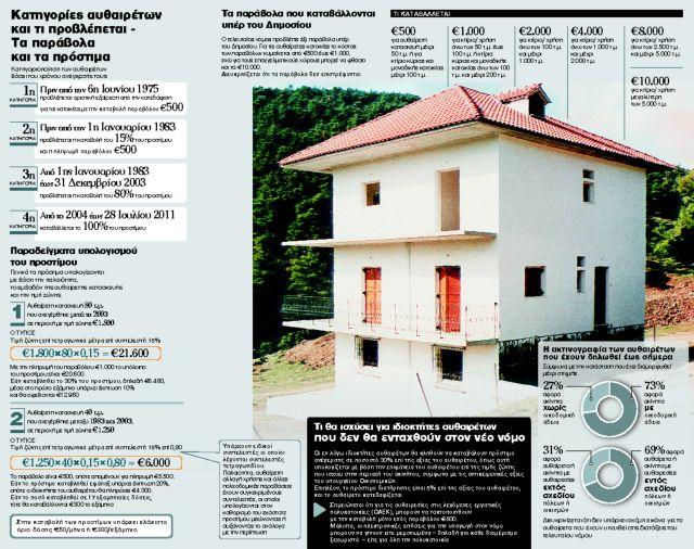 Ναι στη νομιμοποίηση μόνο για κατοικίες | tanea.gr