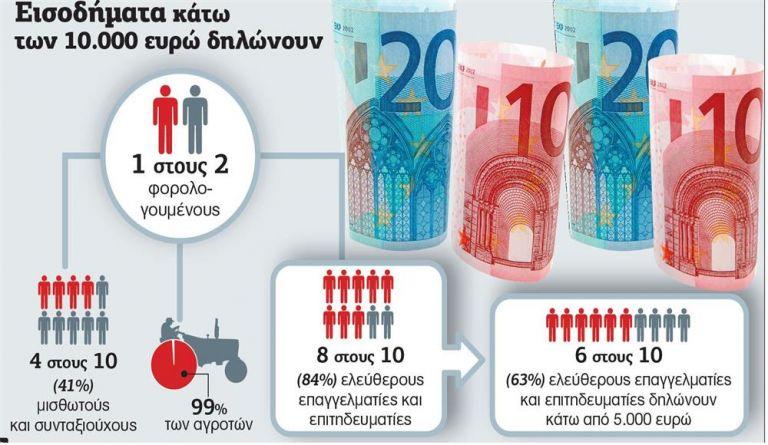 Φοροέγκλημα διαρκείας: Το 8% των εργαζομένων πληρώνει το 70% των φόρων | tanea.gr