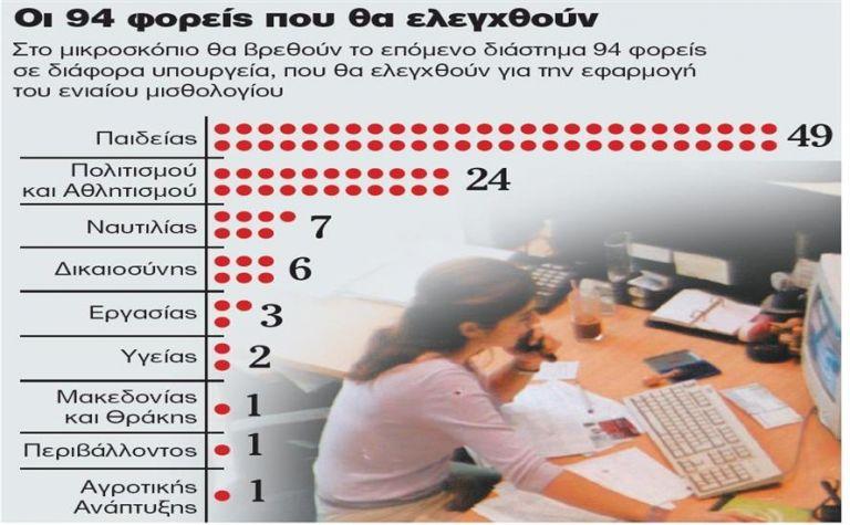 Βόμβα από το υπουργείο Οικονομικών: Επιστρέψτε τα χρήματα πάνω από το μισθολόγιο   tanea.gr