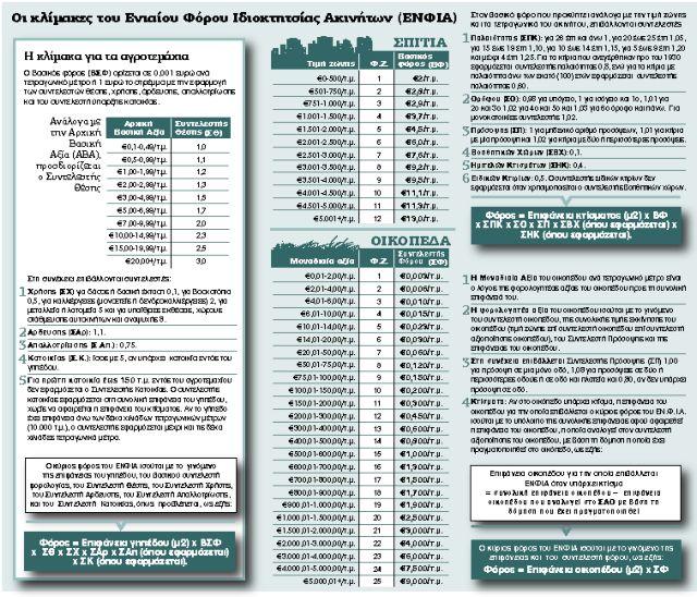 Εκτακτη εισφορά 500 εκατ. ευρώ στους εφοπλιστές | tanea.gr