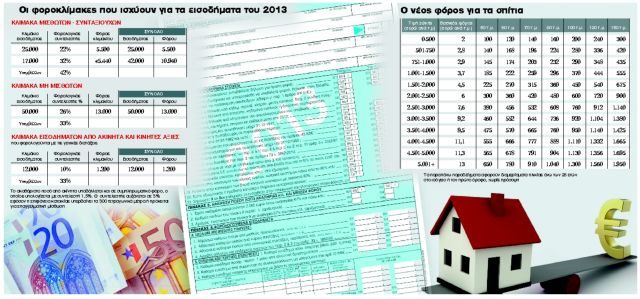 Τα πάνω κάτω για 8,5 εκατομμύρια φορολογουμένους   tanea.gr