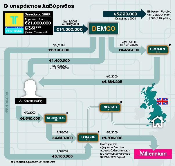 Το δάνειο που «ταξίδεψε» στην Αγγλία | tanea.gr