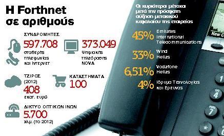 Μάχη της Wind με τη Vodafone για τον έλεγχο της Forthnet | tanea.gr