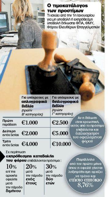 Πρόστιμα - φωτιά για όσους καθυστερούν στην απόδοση τόσο του ΦΠΑ όσο και των φόρων   tanea.gr