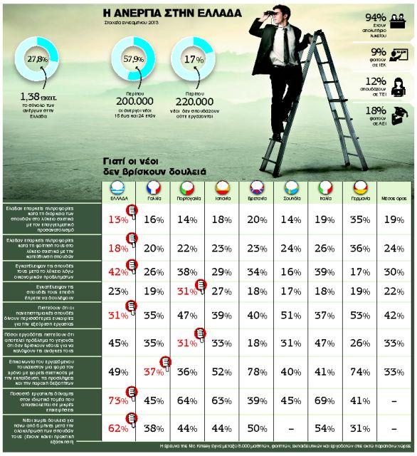 Αλλού είναι τα πτυχία και αλλού οι δουλειές: Ερευνα για την αγορά εργασίας στην Ελλάδα | tanea.gr