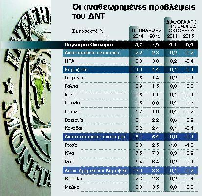 Αχίλλειος πτέρνα για την ανάπτυξη οι χώρες του Νότου της Ευρώπης   tanea.gr