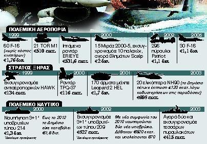 Ερευνα: Το έπος της μίζας ξεκίνησε από τη νύχτα των Ιμίων   tanea.gr