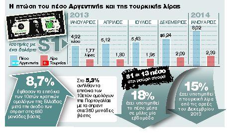 Η κρίση στις αναδυόμενες χτυπά και την Ελλάδα | tanea.gr